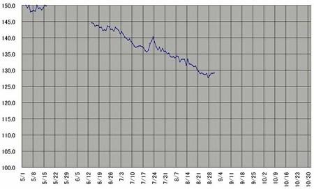 200805-10体重推移.JPG