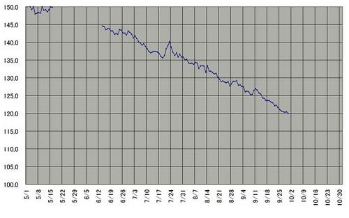 200805-10体重推移9.JPG