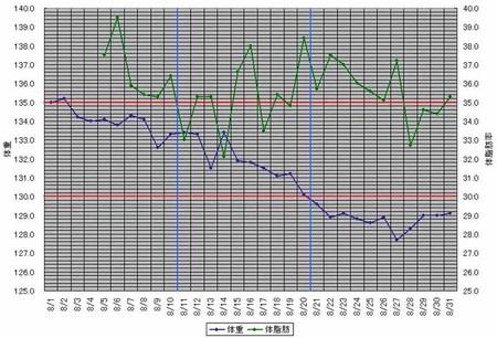 200808体重体脂肪推移.JPG