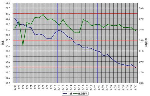 200809体重体脂肪推移.JPG